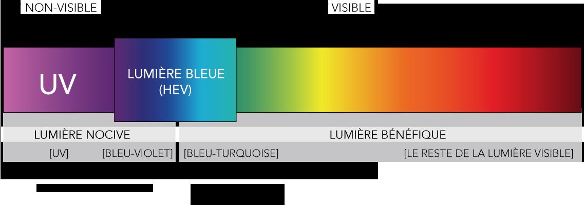 Filtrer la lumière bleue sur Android