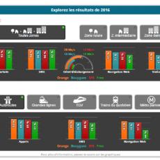 Visualiser la qualité du réseau des opérateurs mobiles français