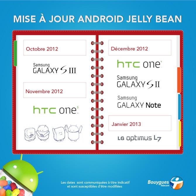 Déploiement de Jelly Bean chez Bouygues Telecom imminent
