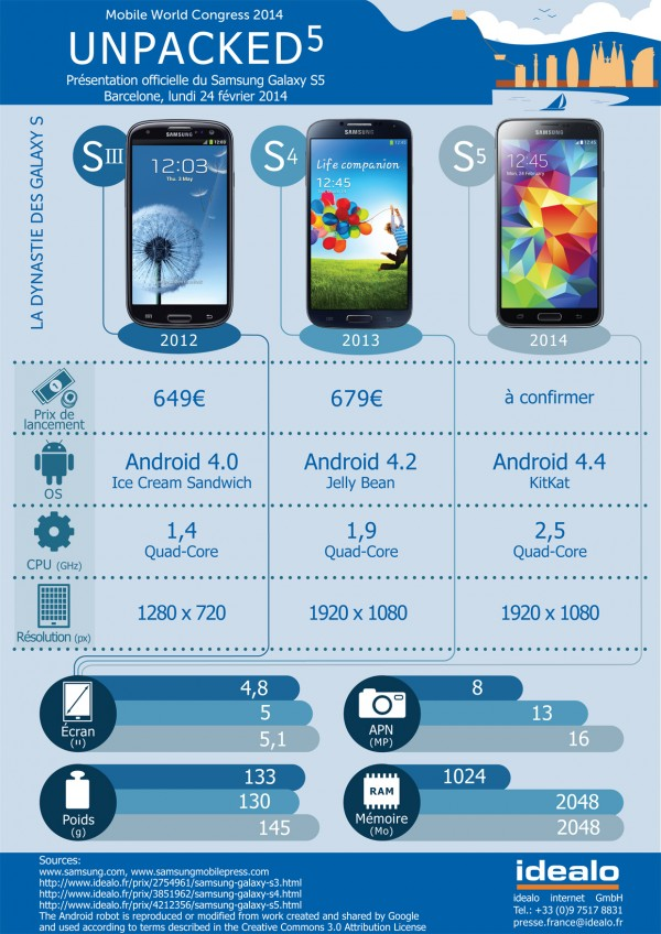 samsung_infographie S3 S4 S5